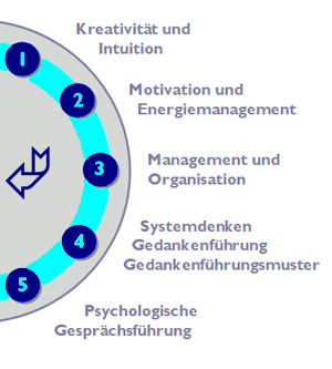 Motivation und Energiemanagement